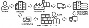 publishing distribution chain